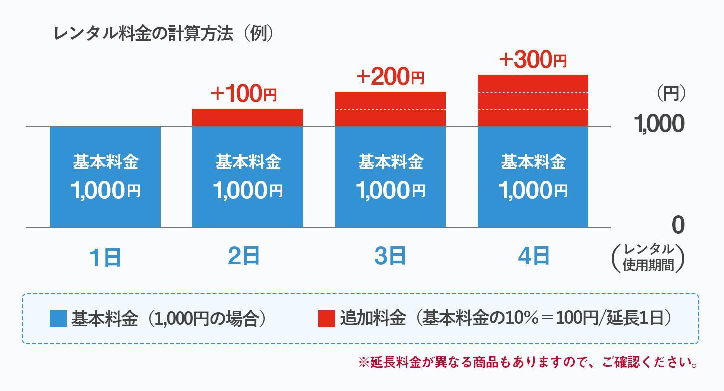 基本料金1000円の場合の延長料金は1日100円です